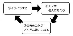 PMSによるイライラスパイラルの図