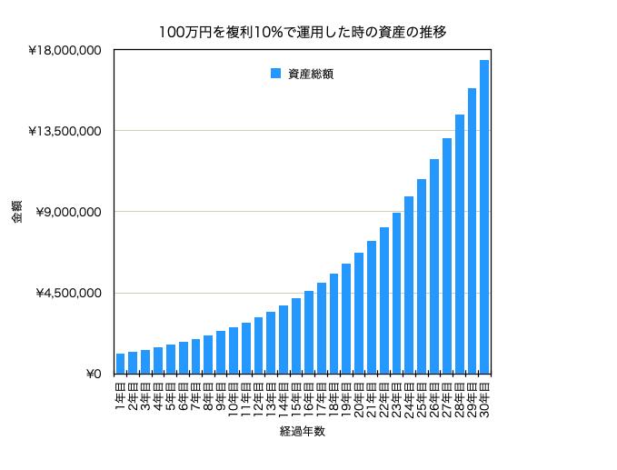 年利10%運用時の資産推移