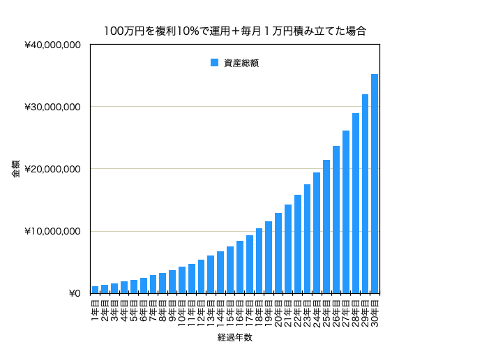 10%運用、毎月1万円積み立てた場合の資産推移