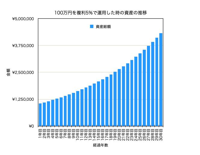 100万円を年利5%運用した時の資産推移