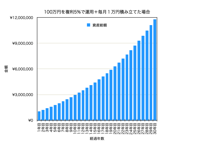 5%運用、毎月1万円積み立てた場合の資産推移