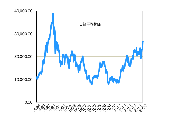 日経平均株価過去36年