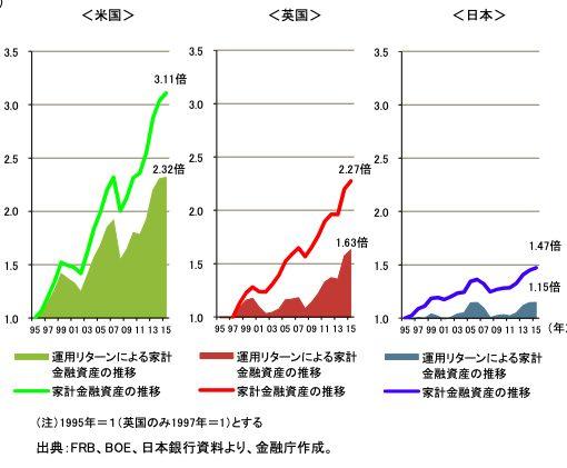 資産額推移、アメリカ、イギリス、日本
