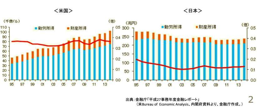 労働所得と財産所得、日本とアメリカ