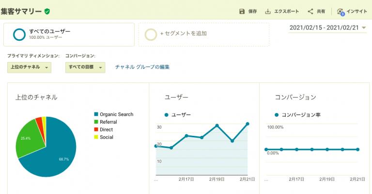blogのPV数(GoogleAnalytics)