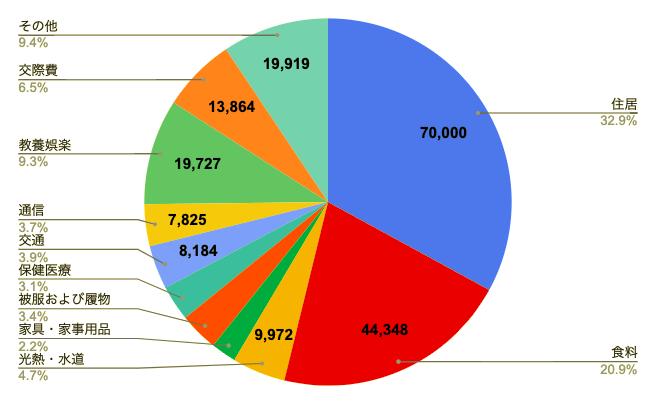 生活費グラフ