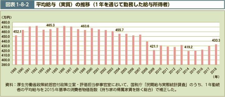 日本の平均給与推移