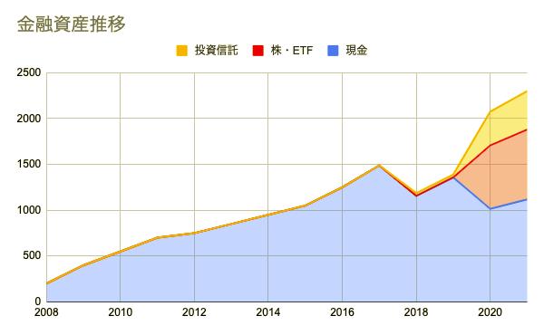金融資産推移