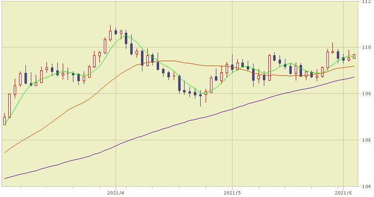 米ドル為替チャート