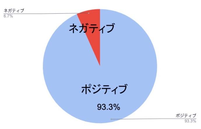 グローバルファイナンシャルスクールの口コミ・評判