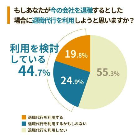 退職代行の利用検討する人は約40%